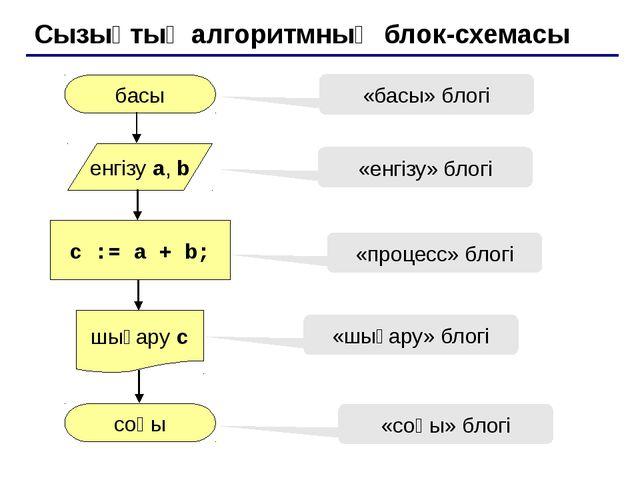 Сызықтық алгоритмның блок-схемасы басы соңы c := a + b; енгізу a, b шығару c...