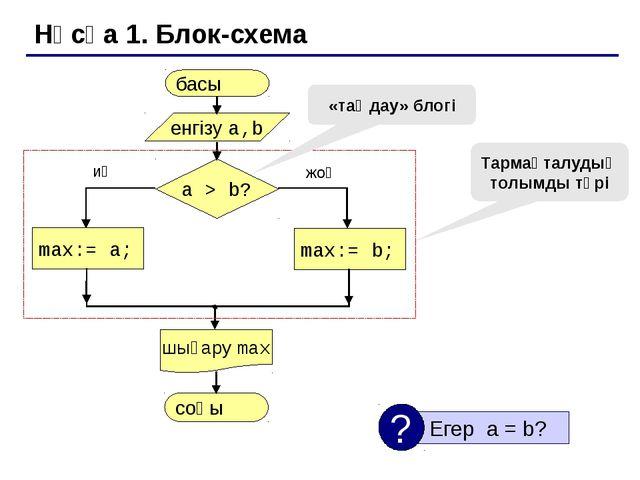 Нұсқа 1. Программа  max := a; max := b; шартты оператордың толымды түрі pr...