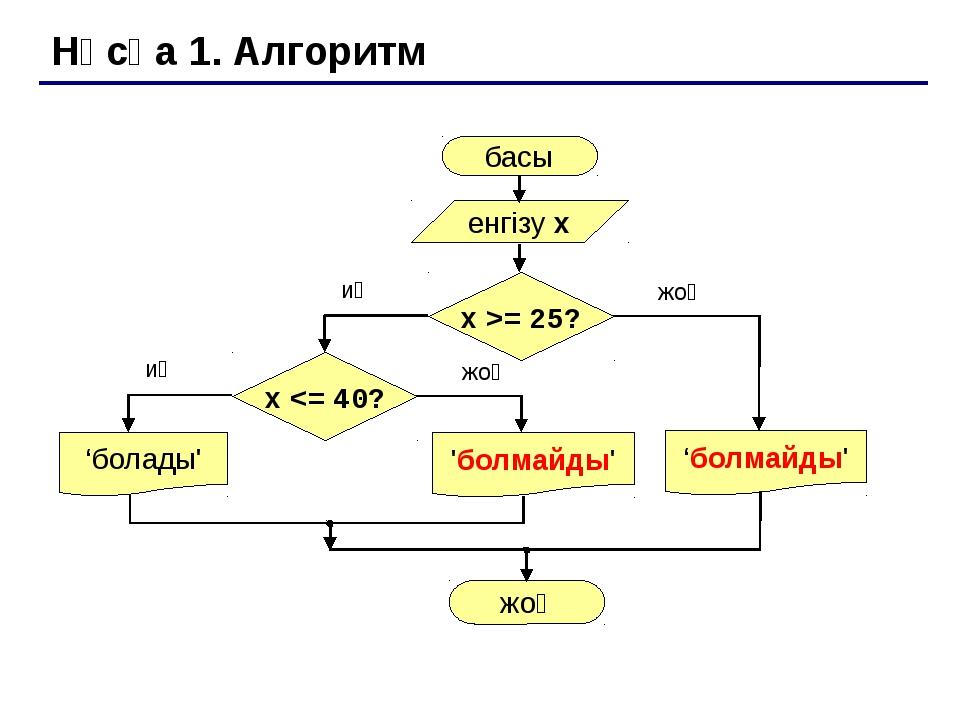 Нұсқа 2. Алгоритм басы енгізу x 'болады' иә жоқ x >= 25 және x