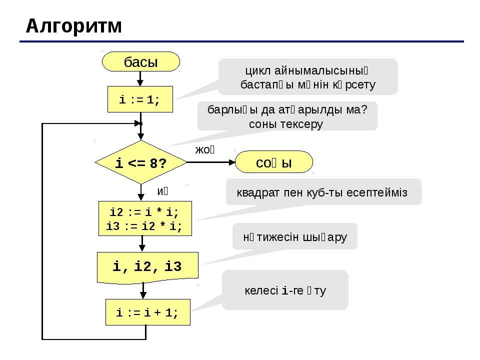 Айнымалысы кеміп отыратын цикл Есеп. 8-ден 1-ге дейінгі бүтін сандардың квад...