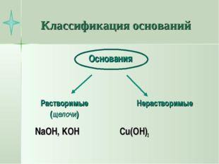 Классификация оснований NaOH, KOH Cu(OH)2 Основания Растворимые (щелочи) Нера