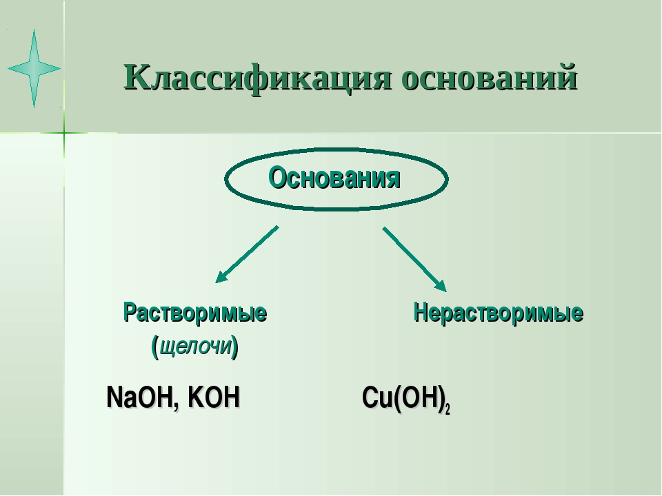 Классификация оснований NaOH, KOH Cu(OH)2 Основания Растворимые (щелочи) Нера...