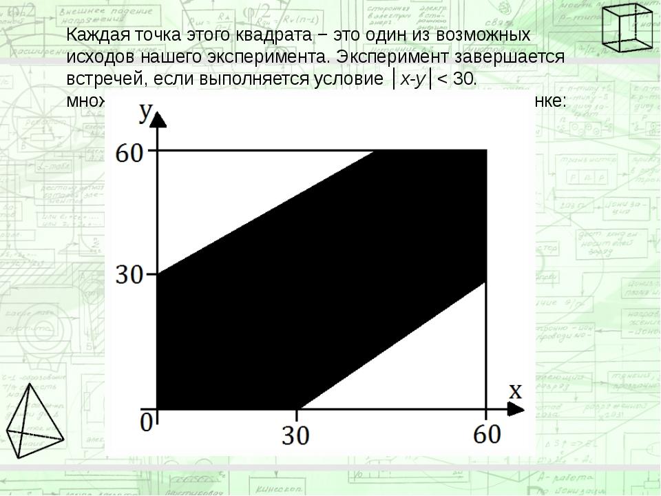 Каждая точка этого квадрата − это один из возможных исходов нашего эксперимен...
