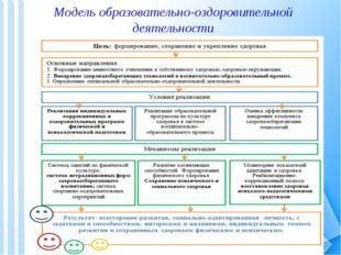 Модель образовательно-оздоровительной деятельности
