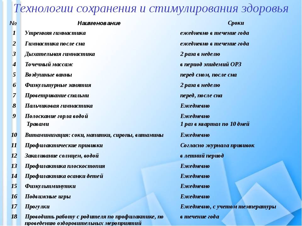 Технологии сохранения и стимулирования здоровья № Наименование Сроки 1Утре...