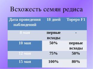Всхожесть семян редиса Дата проведения наблюдений 18 дней ТорероF1 8 мая перв
