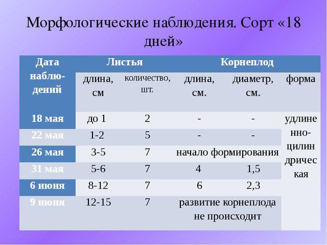 Морфологические наблюдения. Сорт «18 дней» Датанаблю-дений Листья Корнеплод д...