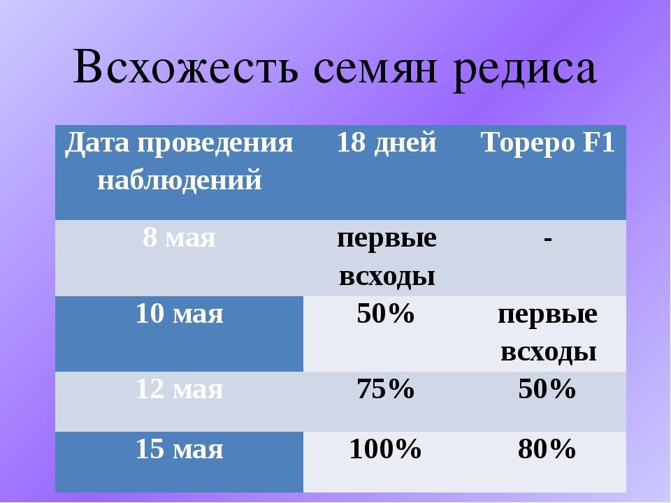 Всхожесть семян редиса Дата проведения наблюдений 18 дней ТорероF1 8 мая перв...