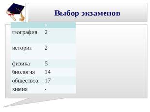 Выбор экзаменов 9 география2 история2 физика5 биология14 обществоз.17 х