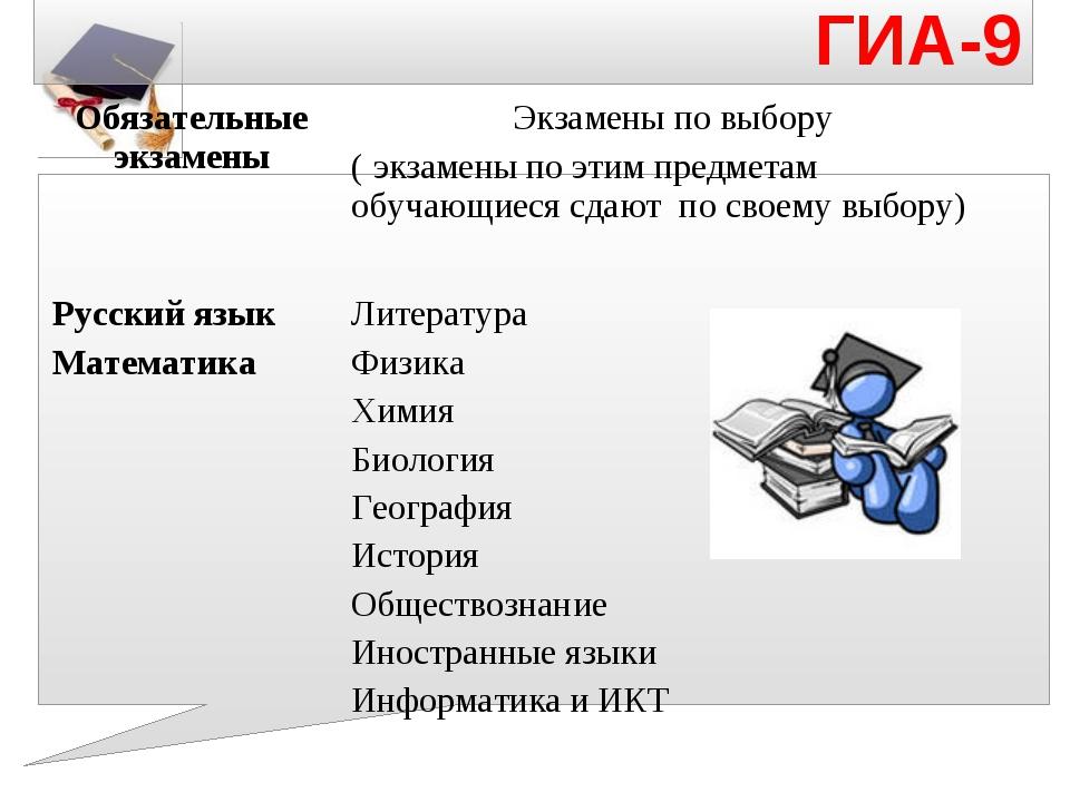 ГИА-9     Обязательные экзаменыЭкзамены по выбору ( экзамены по этим пре...