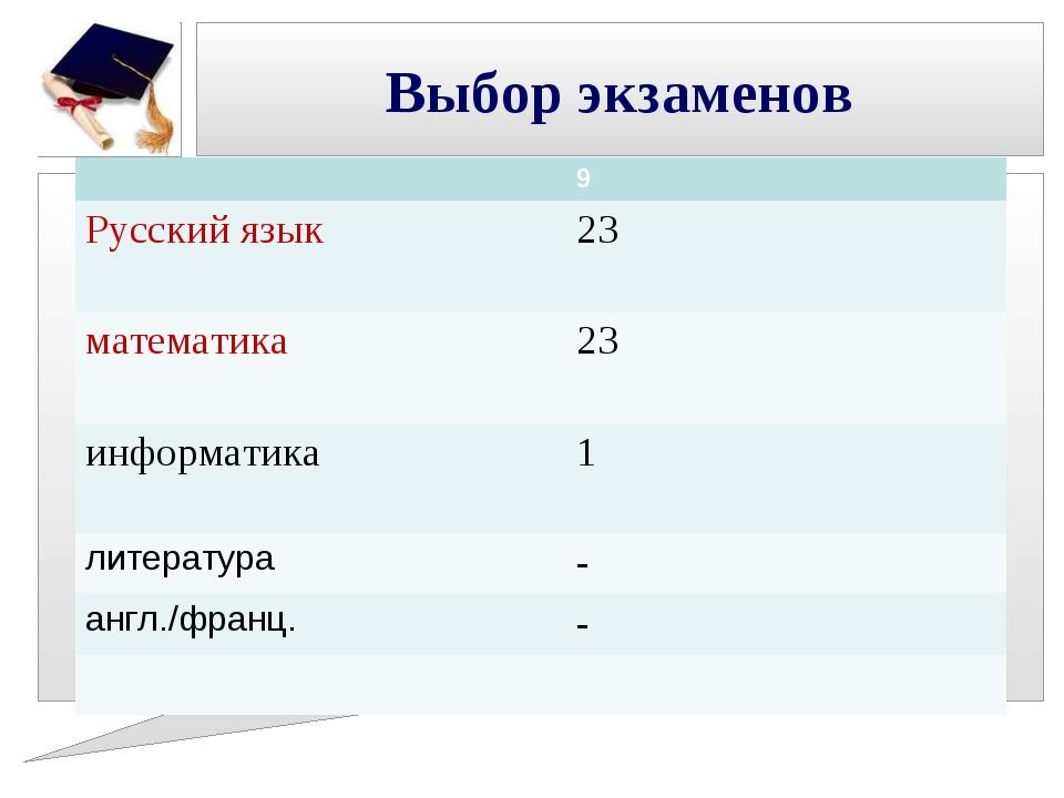 Выбор экзаменов 9 Русский язык23 математика23 информатика1 литера...