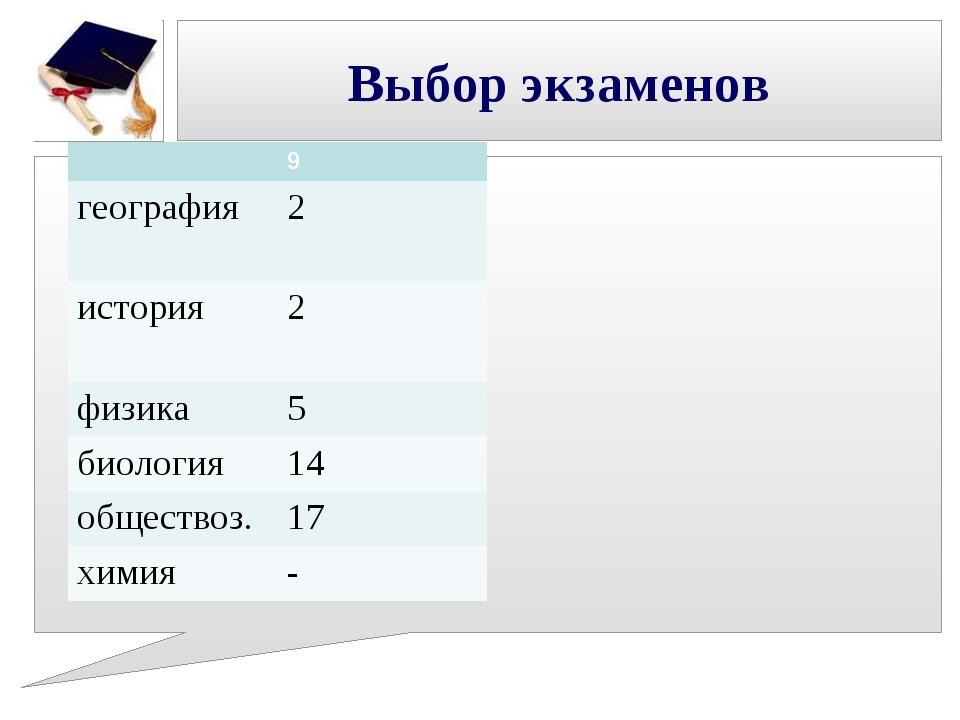 Выбор экзаменов 9 география2 история2 физика5 биология14 обществоз.17 х...