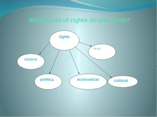 What kinds of rights do you know? rights citizens political economical lsocia