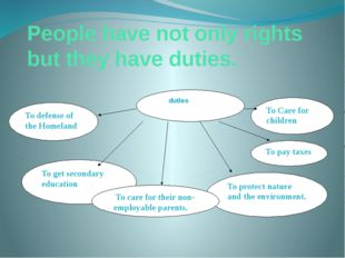 People have not only rights but they have duties. duties To defense of the Ho