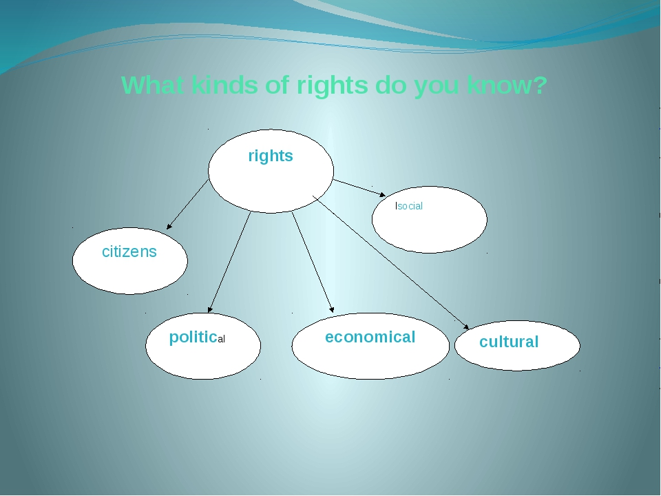 What kinds of rights do you know? rights citizens political economical lsocia...