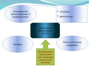 Специальные коррекционные занятия Логопедические занятия групповые и индивиду