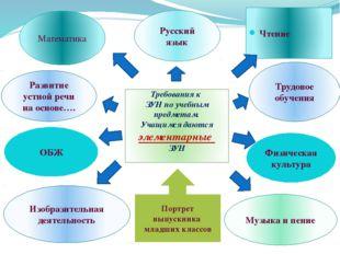 Математика Чтение Русский язык Изобразительная деятельность Развитие устной р