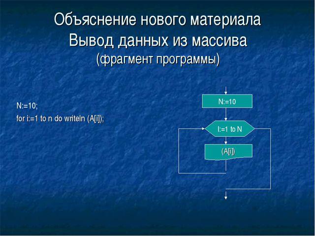 Объяснение нового материала Вывод данных из массива (фрагмент программы) N:=1...