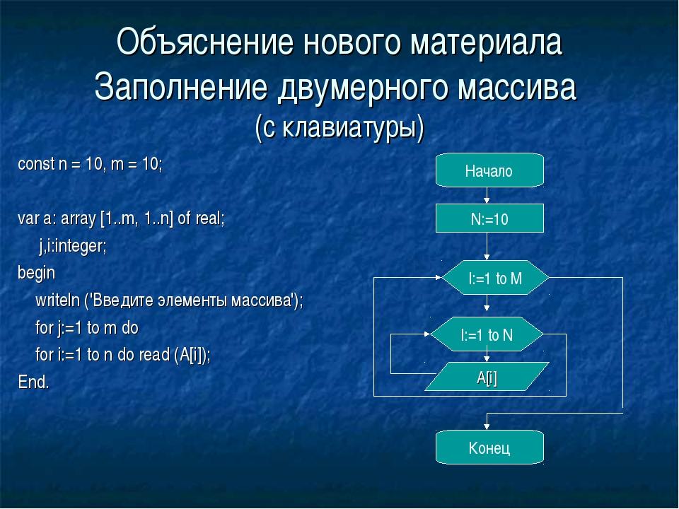 Объяснение нового материала Заполнение двумерного массива (с клавиатуры) cons...