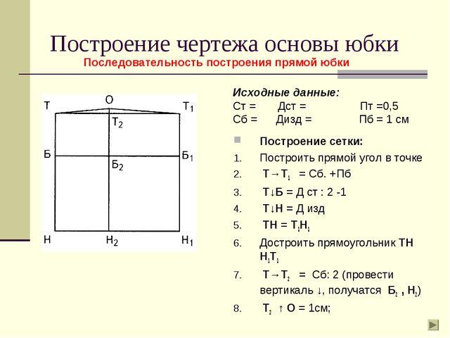 Построение чертежа основы юбки Исходные данные: Ст = Дст = Пт =0,5 Сб = Дизд...