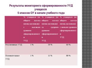 Результаты мониторинга сформированности УУД учащихся 5 классов ОУ в начале уч
