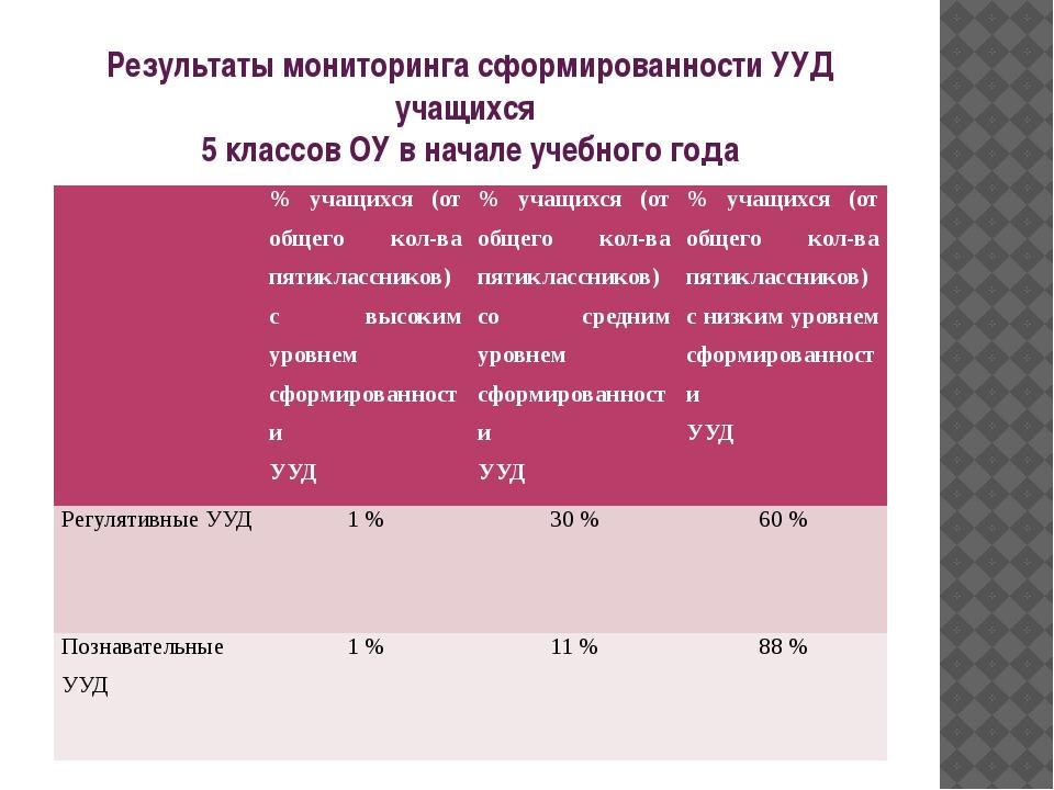 Результаты мониторинга сформированности УУД учащихся 5 классов ОУ в начале уч...
