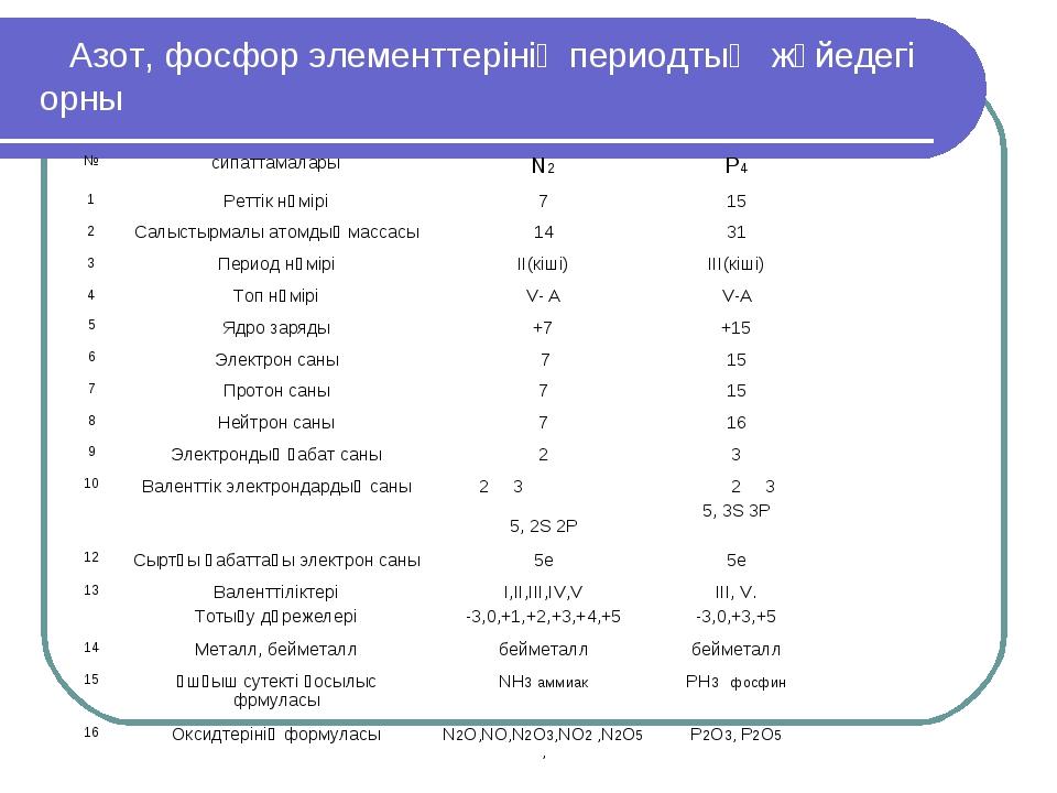 Азот, фосфор элементтерінің периодтық жүйедегі орны №сипаттамаларыN2P4 1...