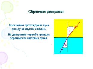 Обратимая диаграмма Показывает прохождение луча между воздухом и водой. На ди