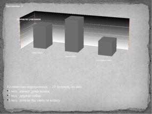 Приложение 2 Количество опрошенных - 10 человек, из них: 5 чел. имеют дома к
