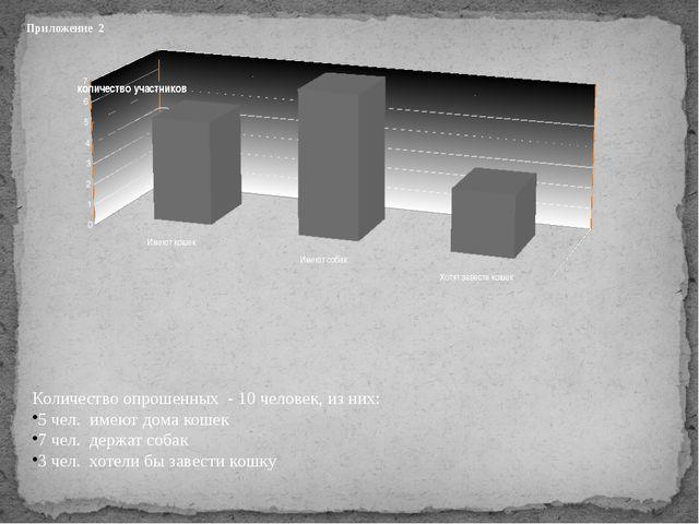 Приложение 2 Количество опрошенных - 10 человек, из них: 5 чел. имеют дома к...