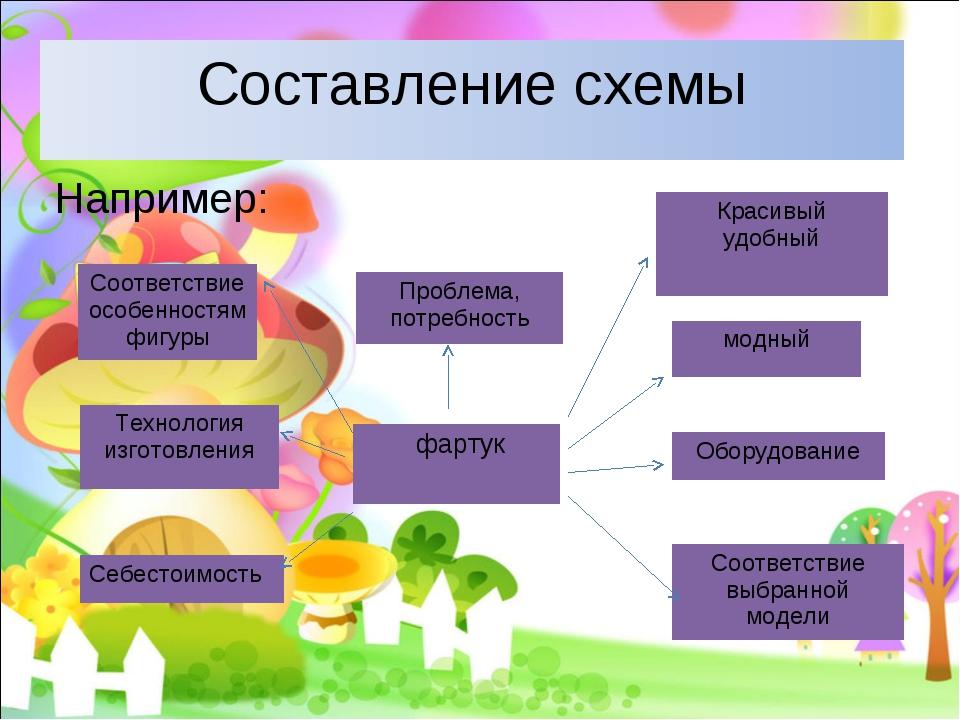Например: Составление схемы фартук Проблема, потребность Соответствие особенн...