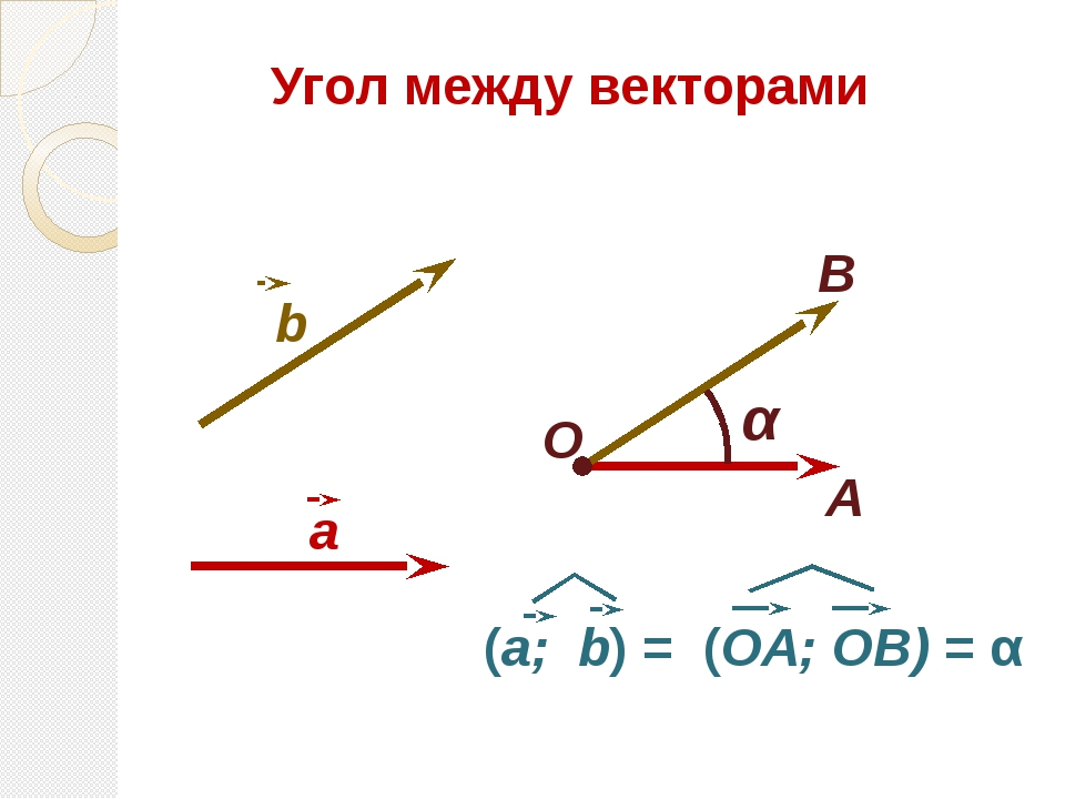 Угол между векторами О А В α a b (a; b) = (ОА; ОВ) = α