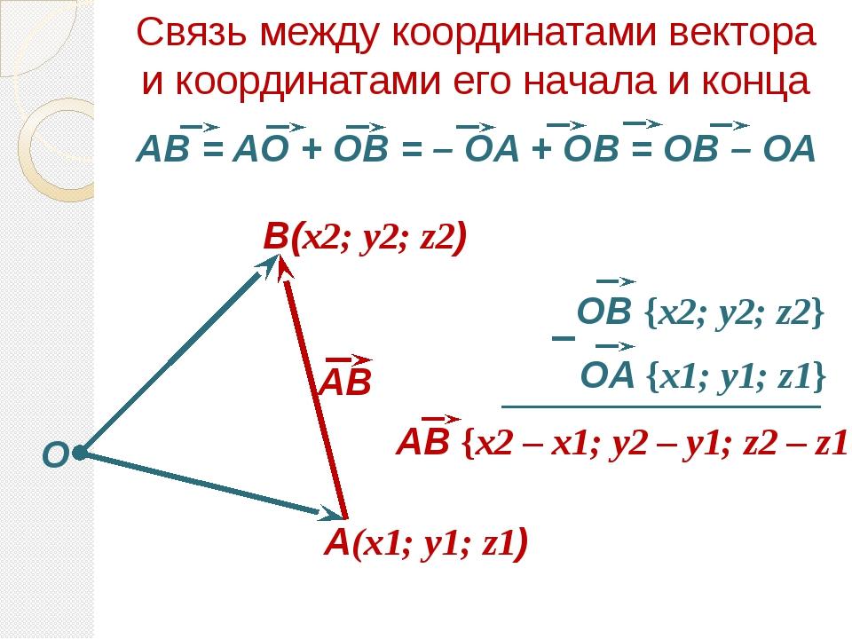 Связь между координатами вектора и координатами его начала и конца O A(x1; y1...