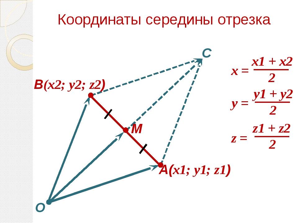 Координаты середины отрезка М A(x1; y1; z1) В(x2; y2; z2) С O x = y = z =