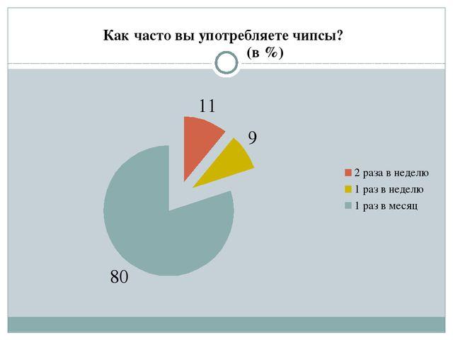 Как часто вы употребляете чипсы? (в %)