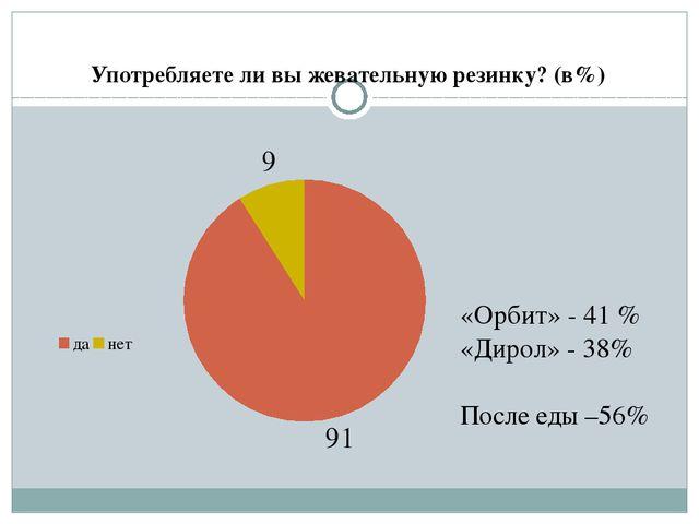 Употребляете ли вы жевательную резинку? (в%)