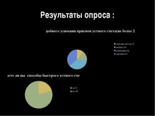 Результаты опроса :