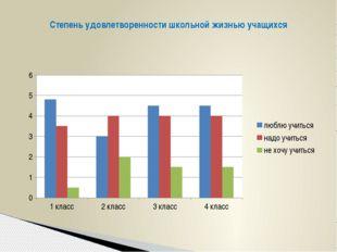 Степень удовлетворенности школьной жизнью учащихся