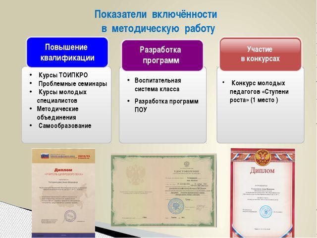 Показатели включённости в методическую работу Участие в конкурсах Разработка...