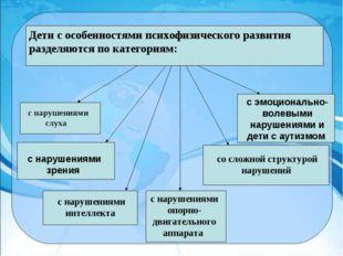 Дети с особенностями психофизического развития разделяются по категориям: с н