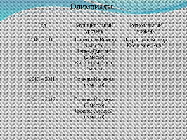 Олимпиады Год Муниципальный уровень Региональный уровень 2009 – 2010 Лаврент...