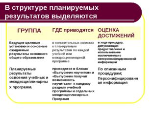 В структуре планируемых результатов выделяются ГРУППАГДЕ приводятсяОЦЕНКА Д