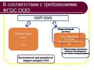 В соответствии с требованиями ФГОС ООО ООП ООО Обязательная часть 70% Выполня