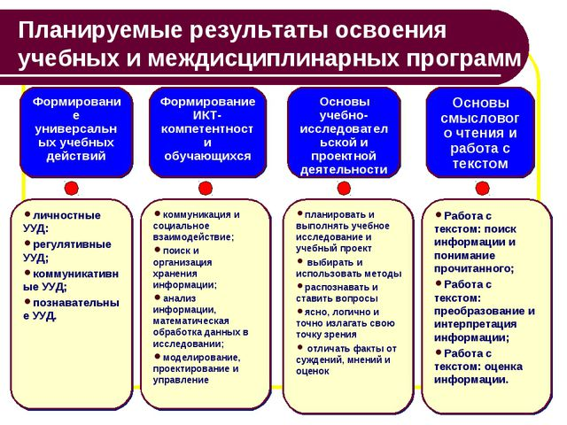 Планируемые результаты освоения учебных имеждисциплинарных программ Формиров...