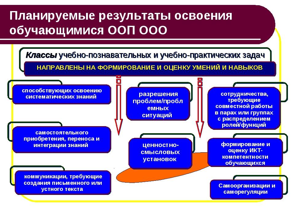 Планируемые результаты освоения обучающимися ООП ООО Классы учебно-познавател...
