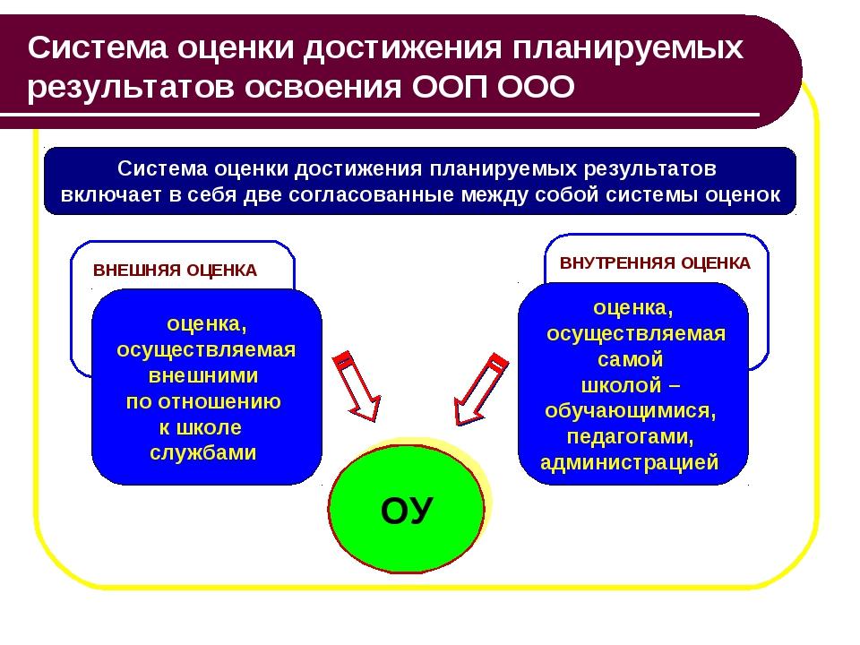 Система оценки достижения планируемых результатов освоения ООП ООО Система оц...