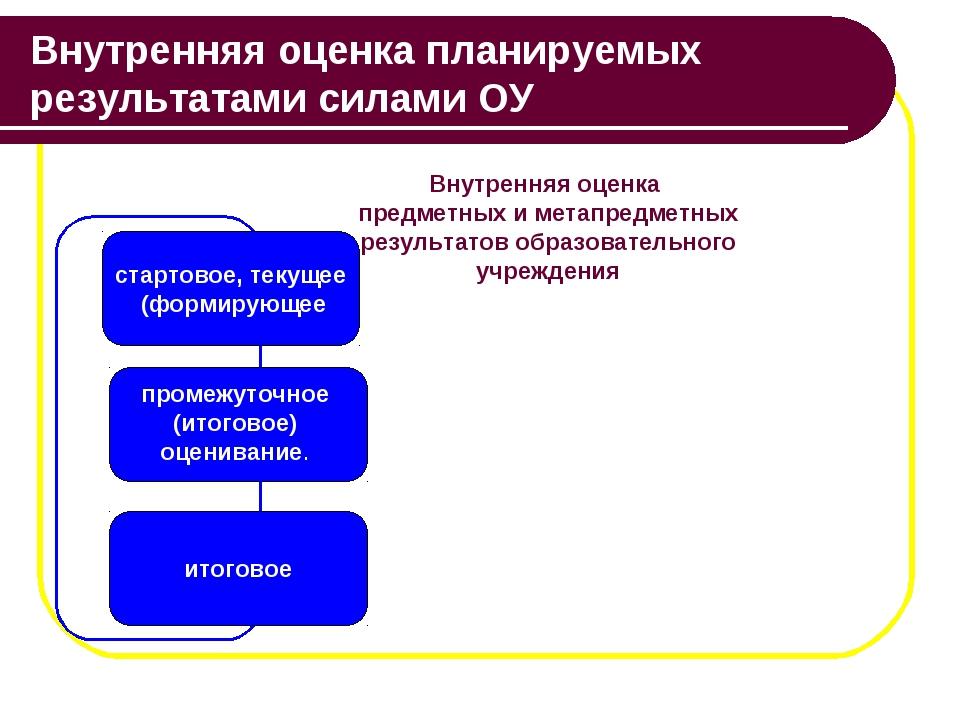 Внутренняя оценка планируемых результатами силами ОУ Внутренняя оценка предме...
