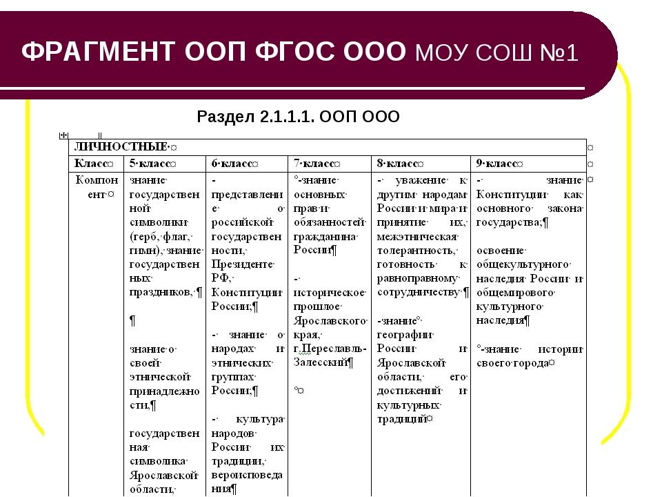 ФРАГМЕНТ ООП ФГОС ООО МОУ СОШ №1 Раздел 2.1.1.1. ООП ООО