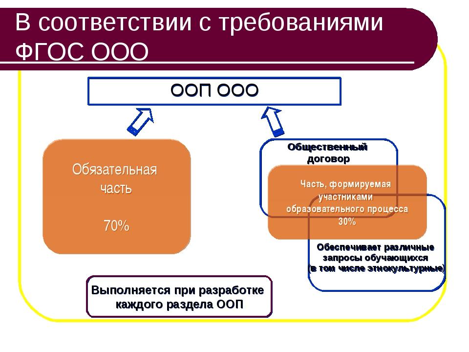 В соответствии с требованиями ФГОС ООО ООП ООО Обязательная часть 70% Выполня...