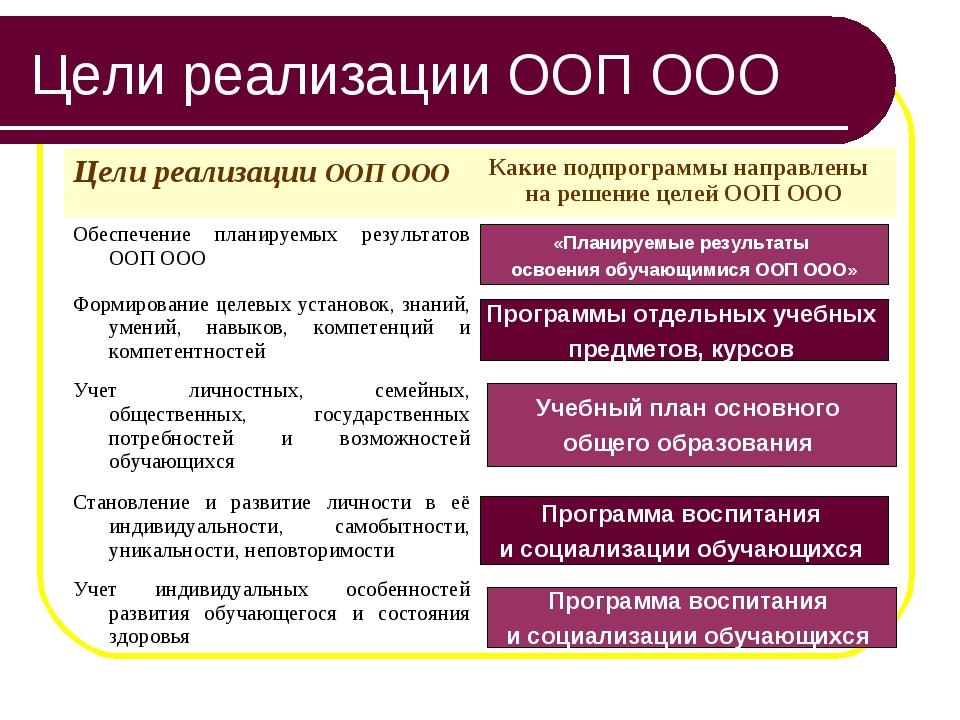Цели реализации ООП ООО «Планируемые результаты освоения обучающимися ООП ООО...